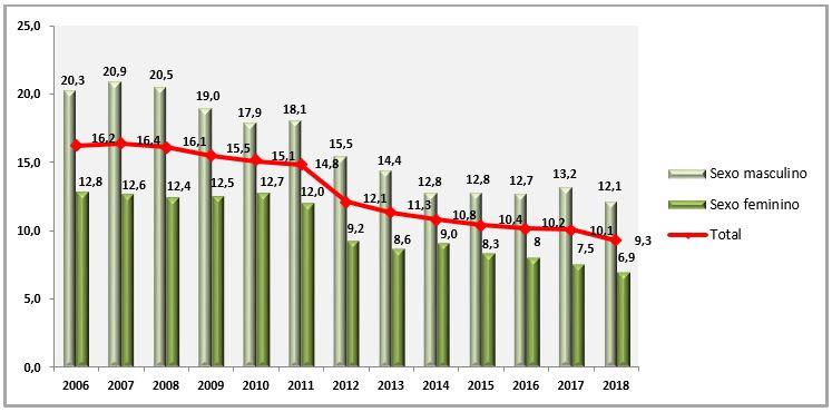 Grafico Fumantes Variacao Temporal Vigitel 2006 a 2018