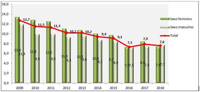 Grafico Fumo Passivo no domicílio por sexo Vigitel 2009 2018