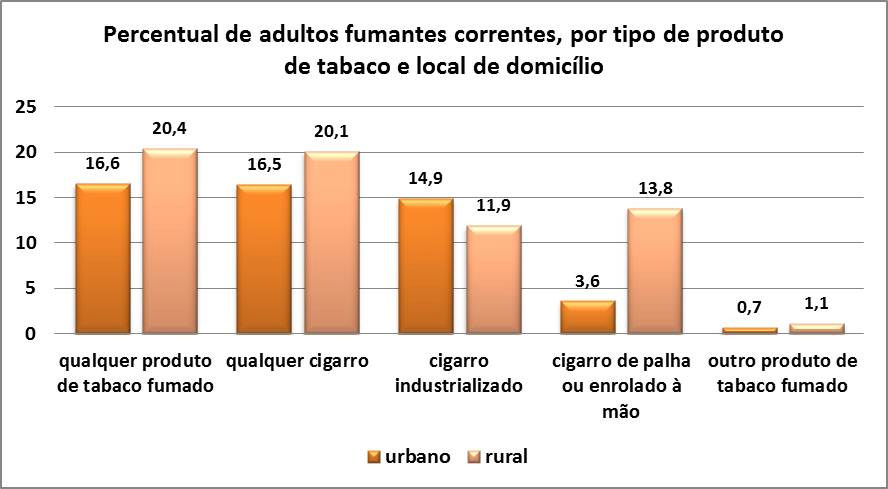 Grafico percentual de adultos fumantes correntes por tipo de produto
