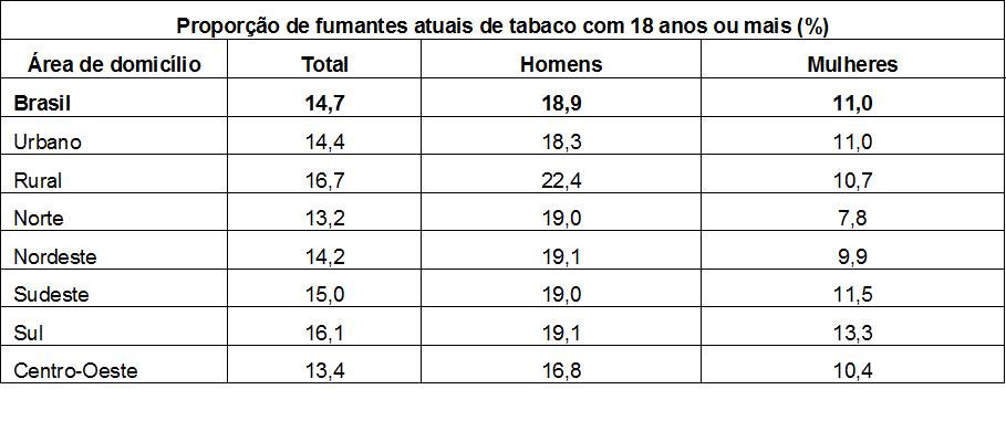 Tabela prevalencia de adultos fumantes com 18 anos ou mais em amostras domiciliare