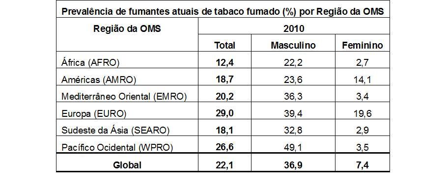Tabela prevalencia de fumantes de tabaco por regiao