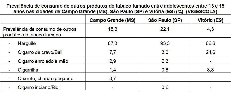 Tabela prevalencia do consumo do tabaco adolescentes entre 13 e 15 anos