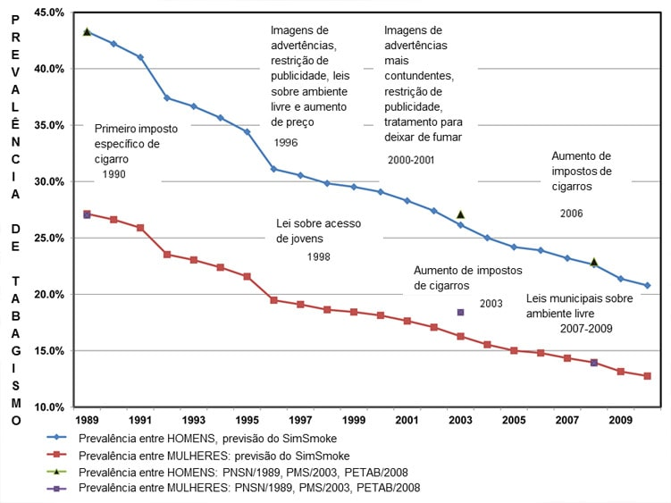 Tabela queda da prevalencia de fumantes