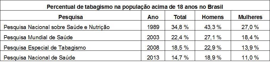 Tabela tabagismo população acima de 18 anos